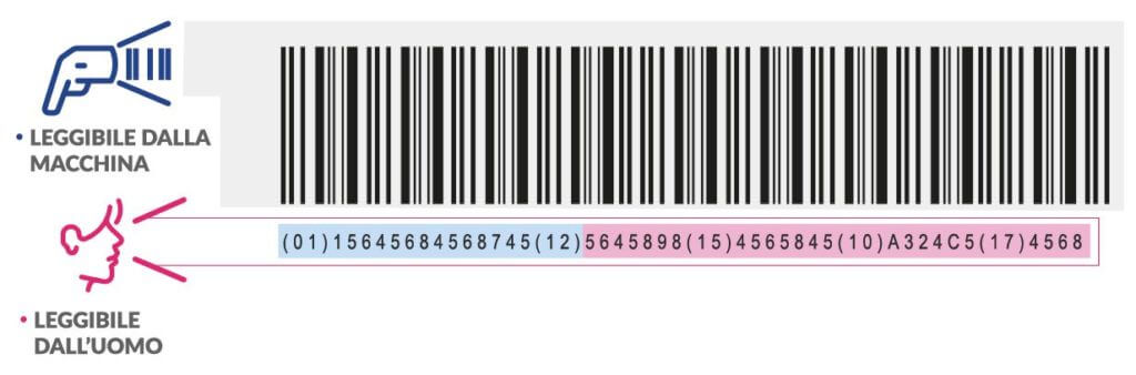 udi-barcode-1024x338 Sicurezza dei pazienti e risparmio produttivo: Marcatura laser codice UDI nell'industria medicale